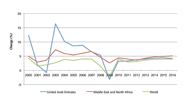 Figure 1: GDP growth vs MENA and world