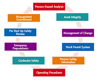 Improving process safety