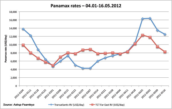 Panamax registers record high for the year, but rest remains